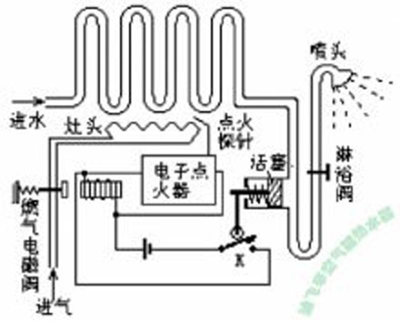 燃气热水器和空气热水器哪个好
