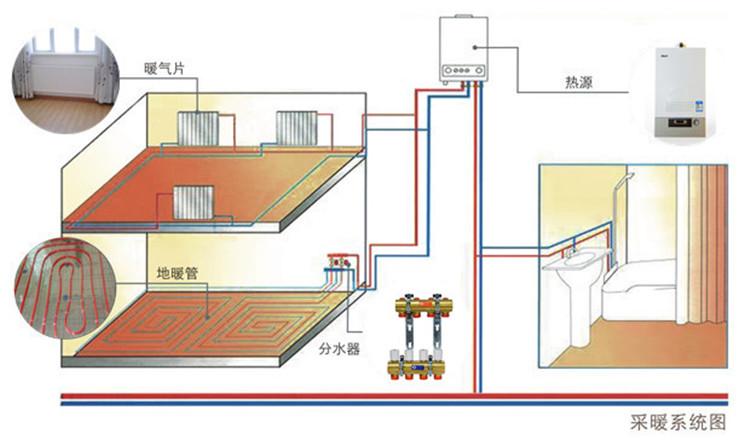 暖气片和地暖安装为什么家中不热
