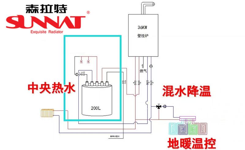 暖气片厂家分享暖气片地暖混装方案
